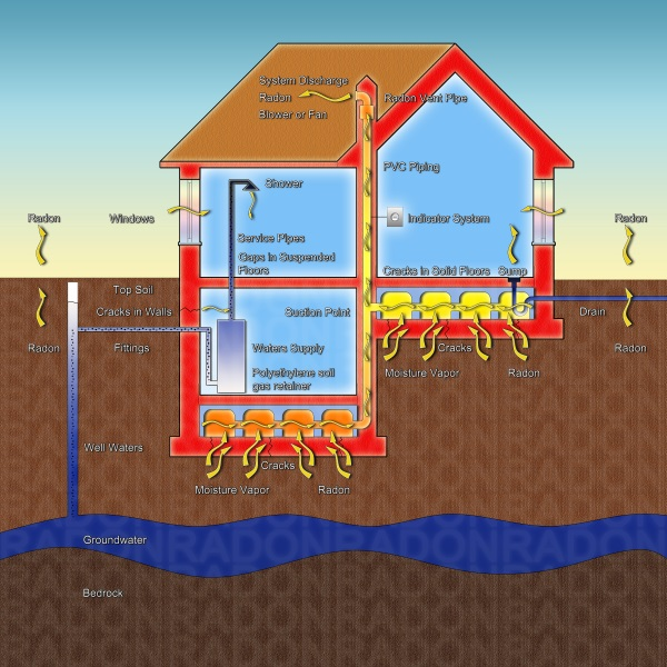 how does radon gas enter your home, get an inspector nation certified radon measurement professional to check your home for radon gas